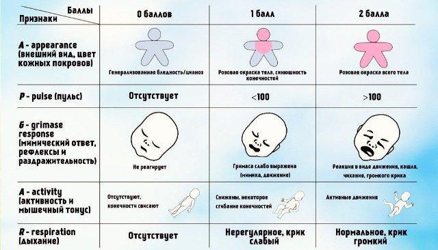 Шкала Апгар: таблица