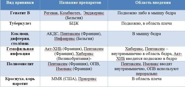 Препараты для прививок