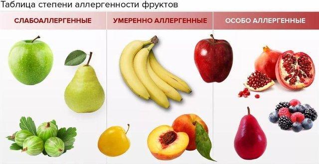 Таблица аллергенности фруктов