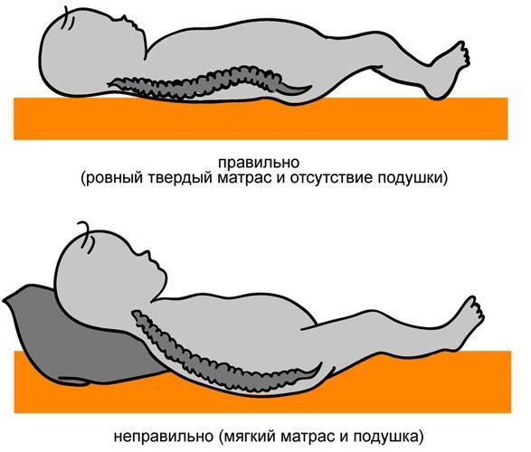 Как выбрать детский матрас 38 фото Какой лучше наполнитель для ребенка 3-5 и 7 лет как правильно выбрать в кроватку отзывы