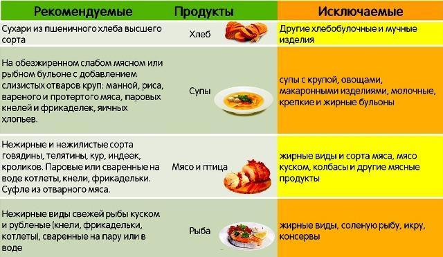 Что кушать ребенку при диарее