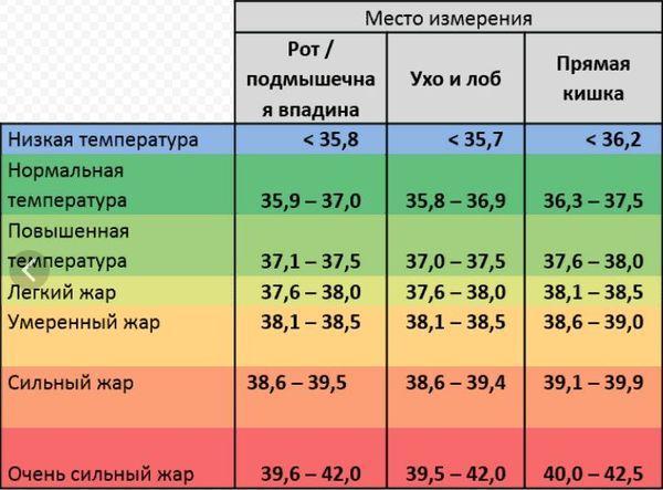 Какая температура тела у ребенка считается высокой
