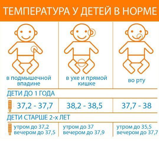 нормальная температура у ребенка