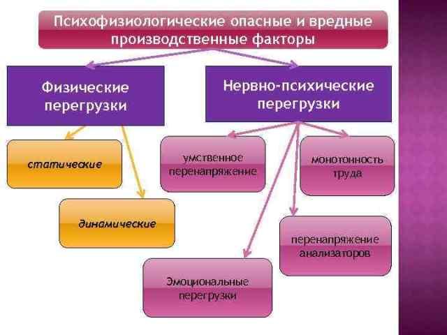 Психофизиологические факторы опасности