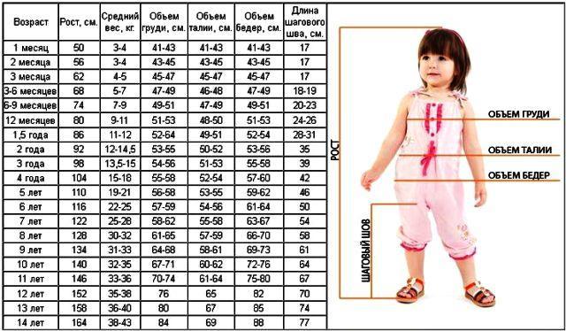 Как правильно снять мерки с ребенка