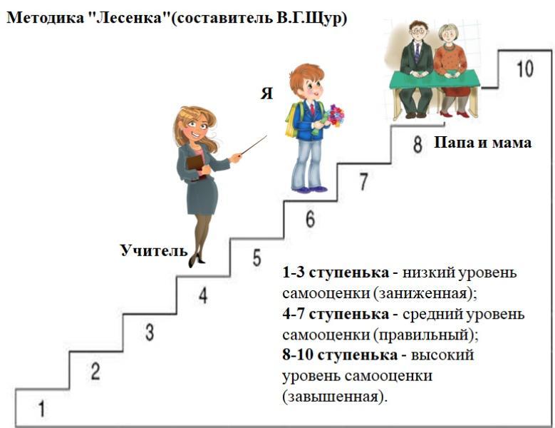 Методика «Лесенка» В.Г.Щур