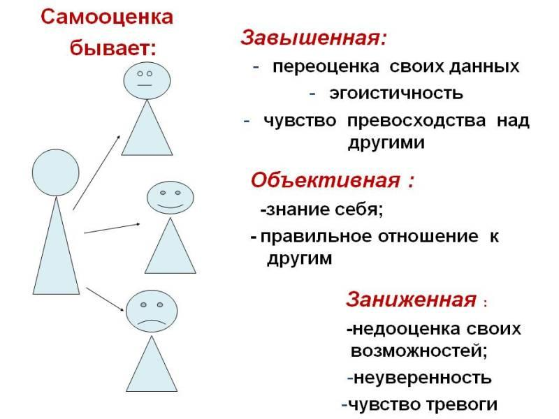 Влияние сверстников на формирование самооценки: виды