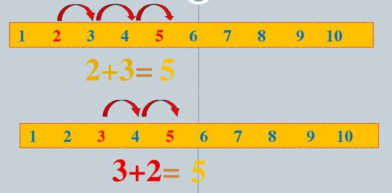 Как научить ребенка считать в пределах 10 по линейке