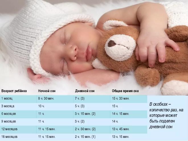 ребенок спит нормы