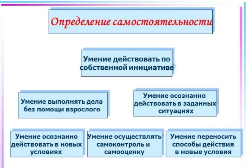 Абузярова Л.К. формирование навыков самостоятельности